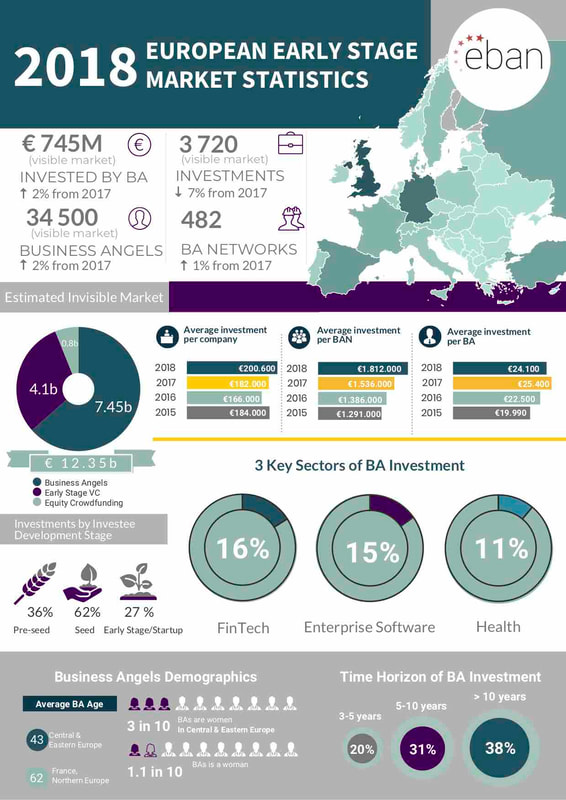 Imagen Infografía Reporting on the Activity of Business Angels and Business Angel Networks in Europe